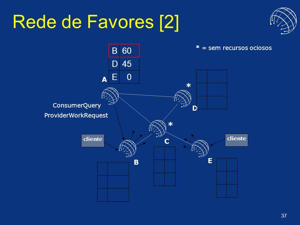 Rede de Favores [2] B 60 D 45 E * * A D C E B * = sem recursos ociosos